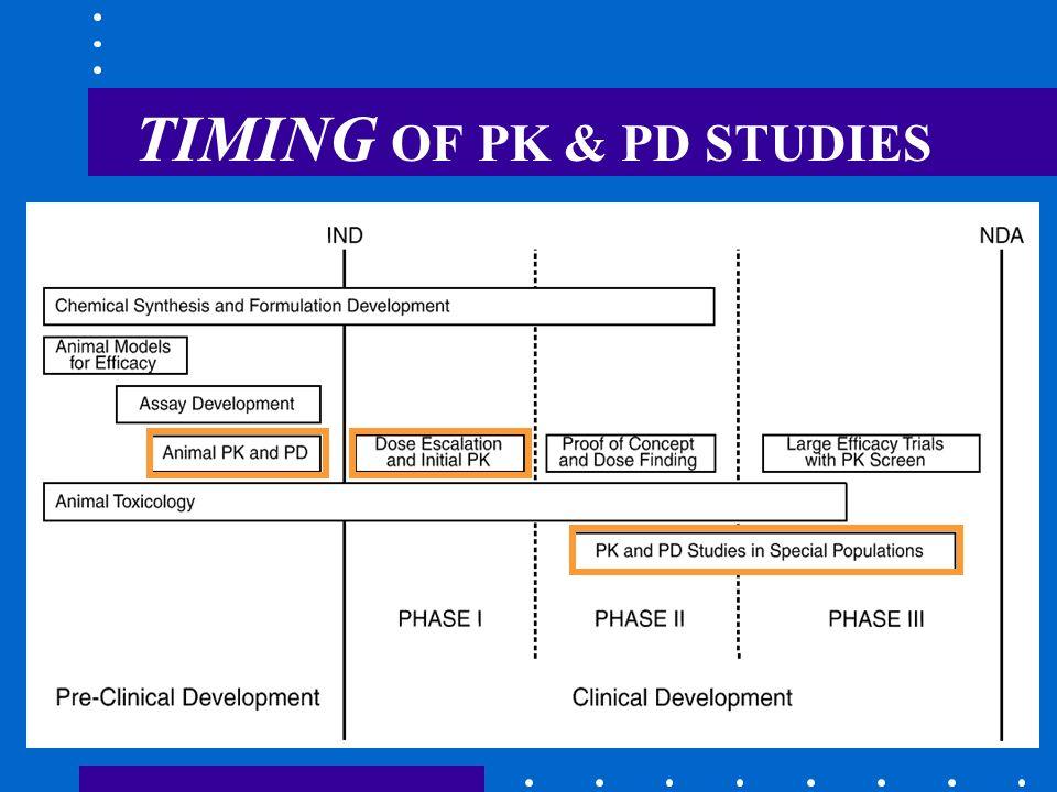 TIMING OF PK & PD STUDIES