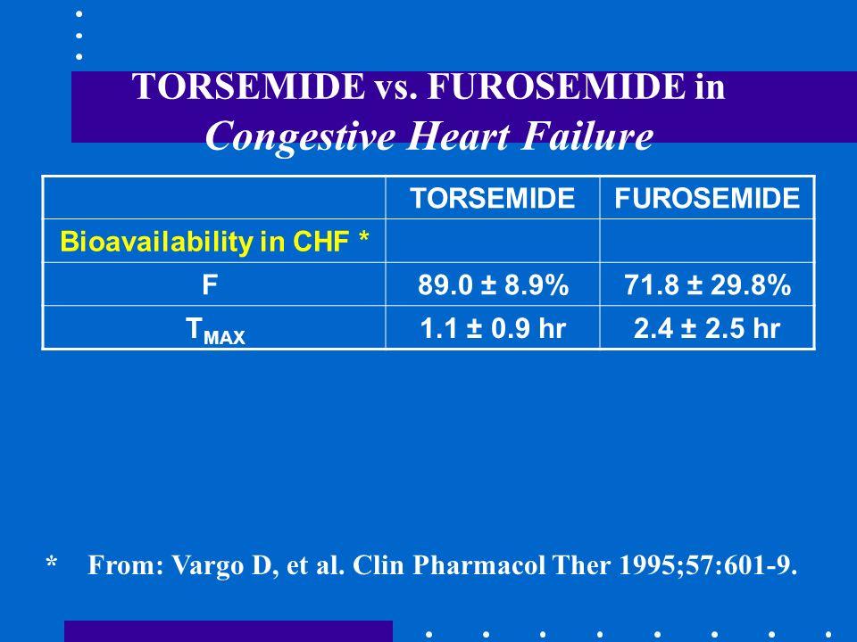TORSEMIDE vs. FUROSEMIDE in Congestive Heart Failure
