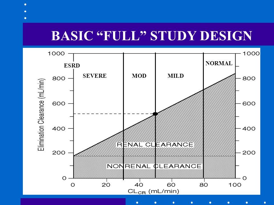 BASIC FULL STUDY DESIGN