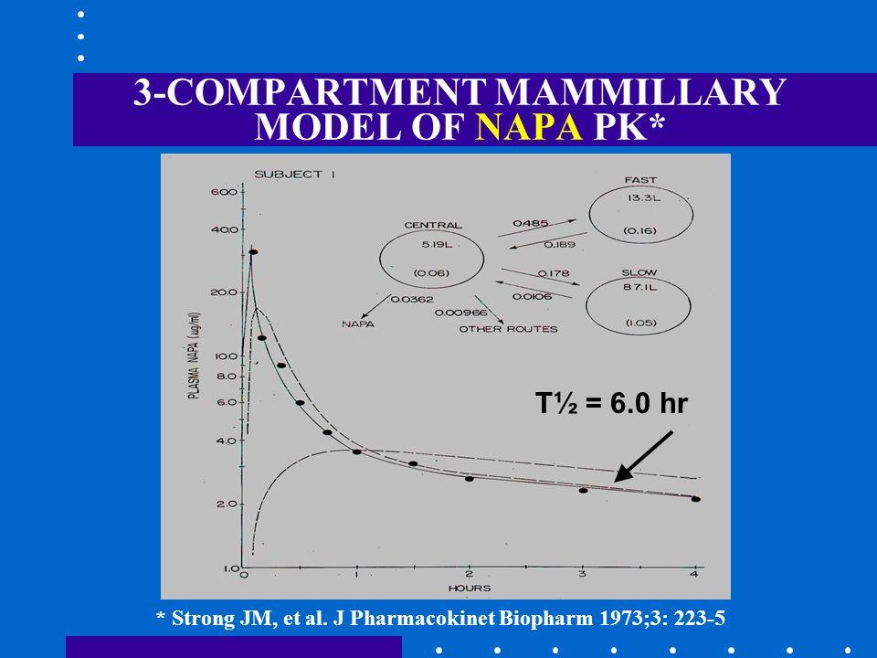3-COMPARTMENT MAMMILLARY MODEL OF NAPA PK*
