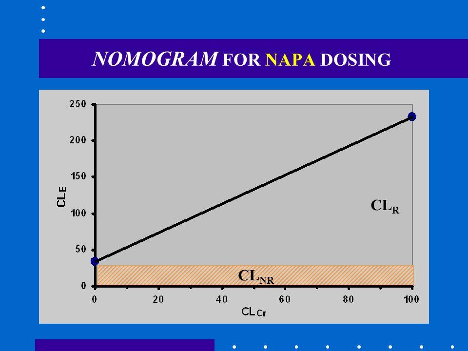 NOMOGRAM FOR NAPA DOSING