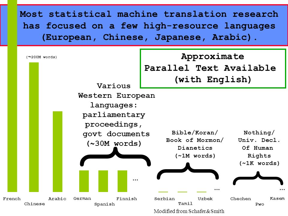 { { { Most statistical machine translation research