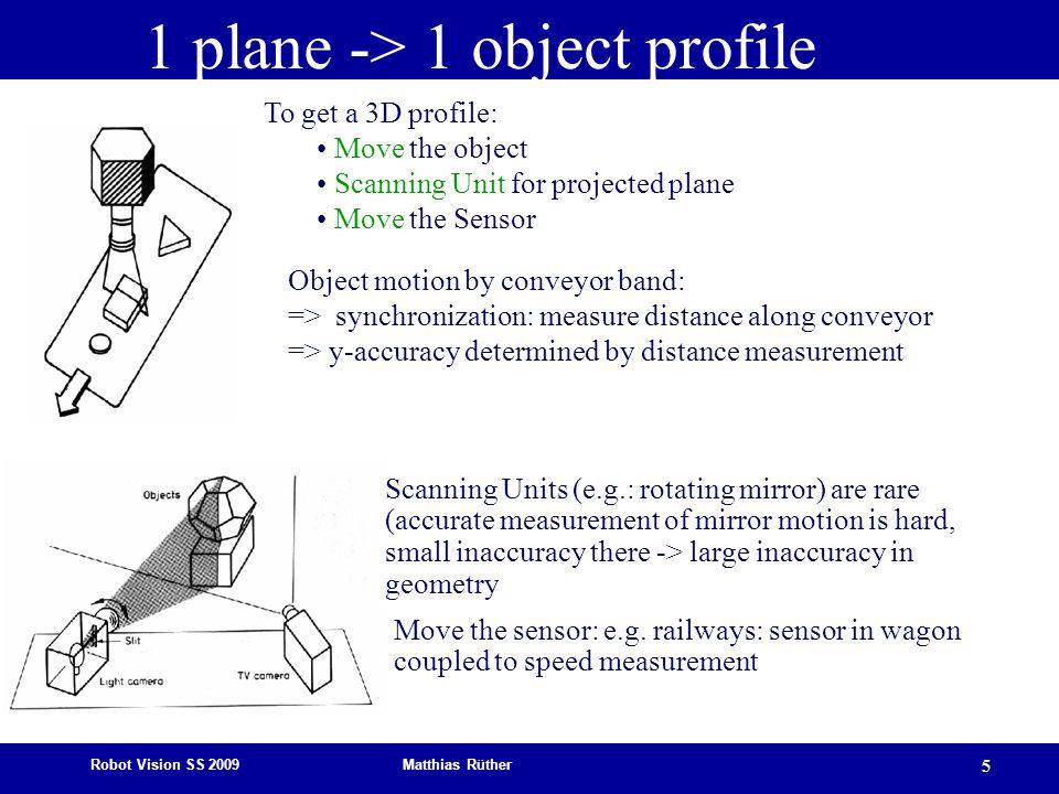 1 plane -> 1 object profile
