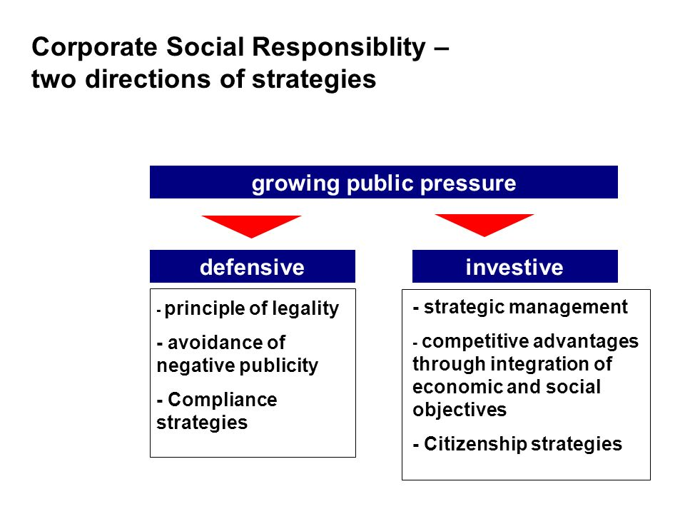 Corporate Social Responsiblity – two directions of strategies