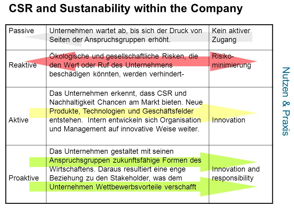 CSR and Sustanability within the Company