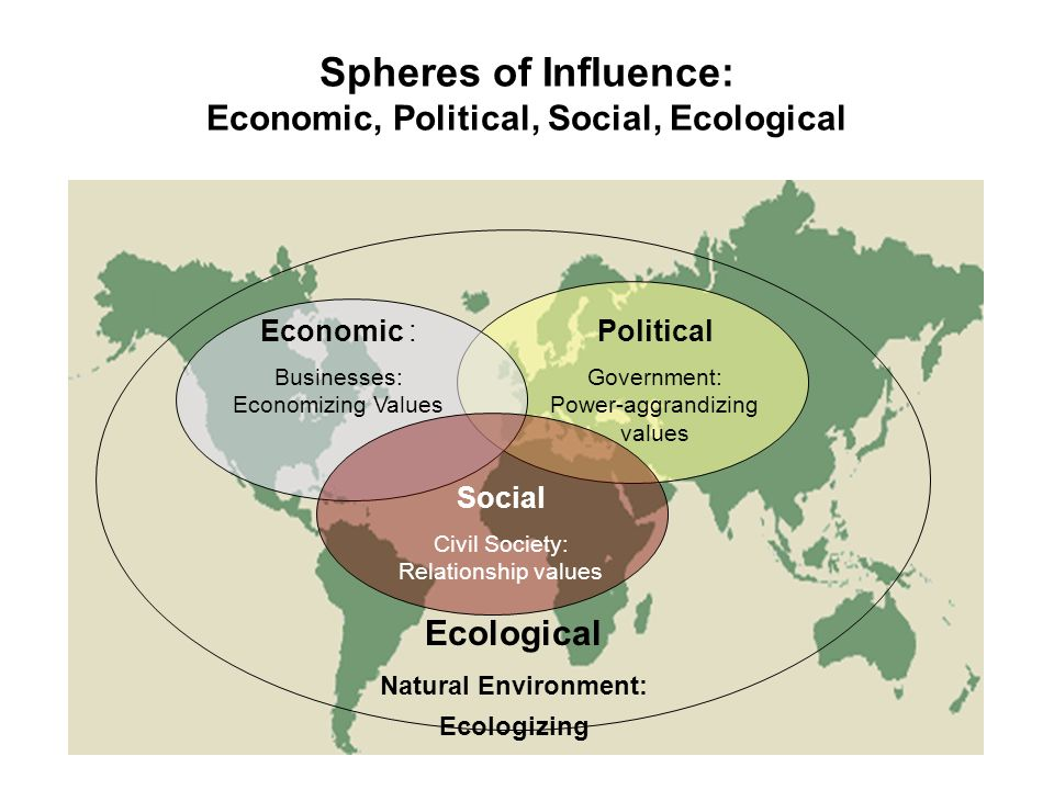 Spheres of Influence: Economic, Political, Social, Ecological