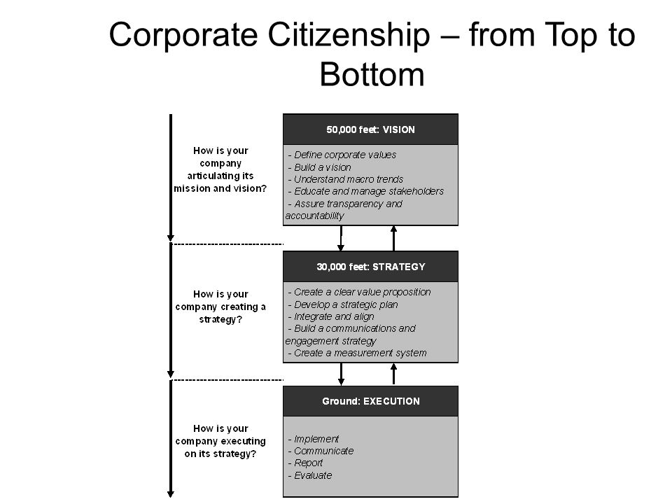 Corporate Citizenship – from Top to Bottom