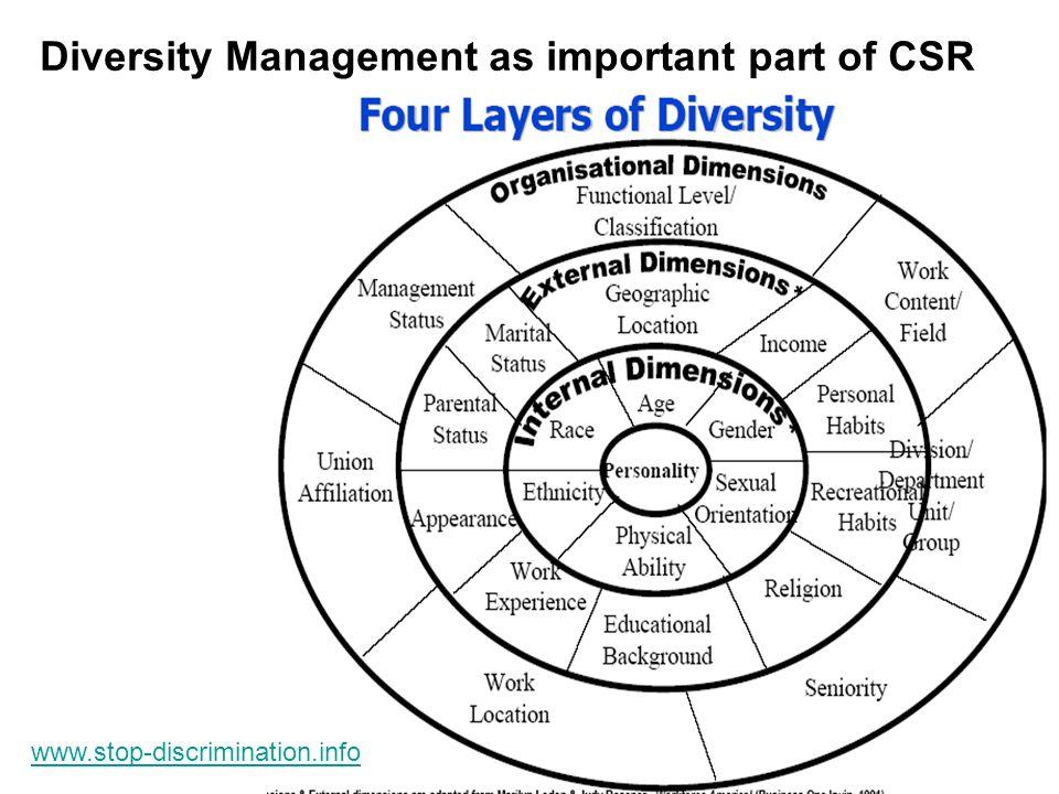 Diversity Management as important part of CSR