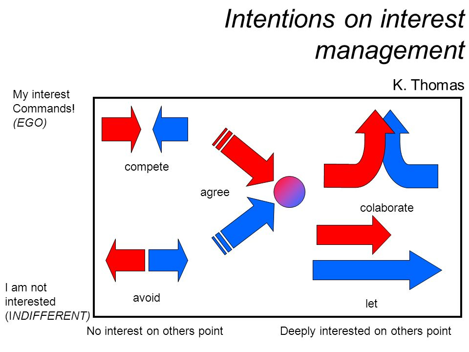 Intentions on interest management K. Thomas