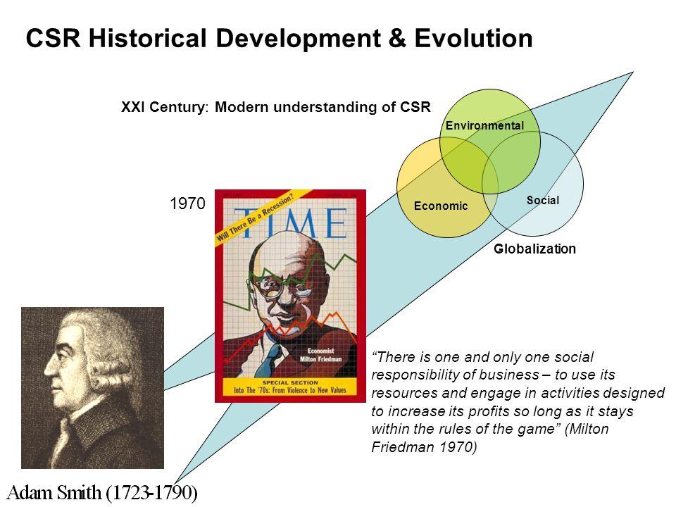 CSR Historical Development & Evolution