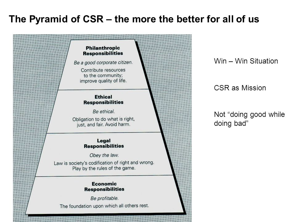The Pyramid of CSR – the more the better for all of us