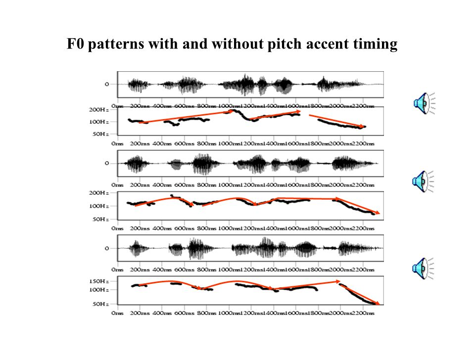 F0 patterns with and without pitch accent timing