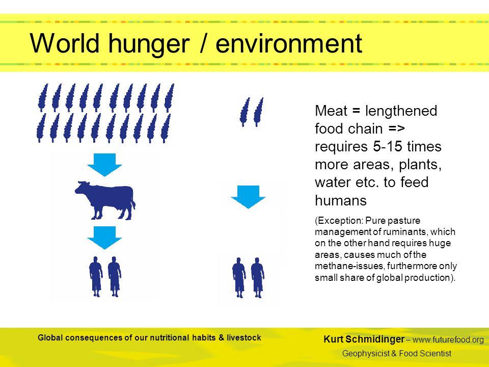World hunger / environment