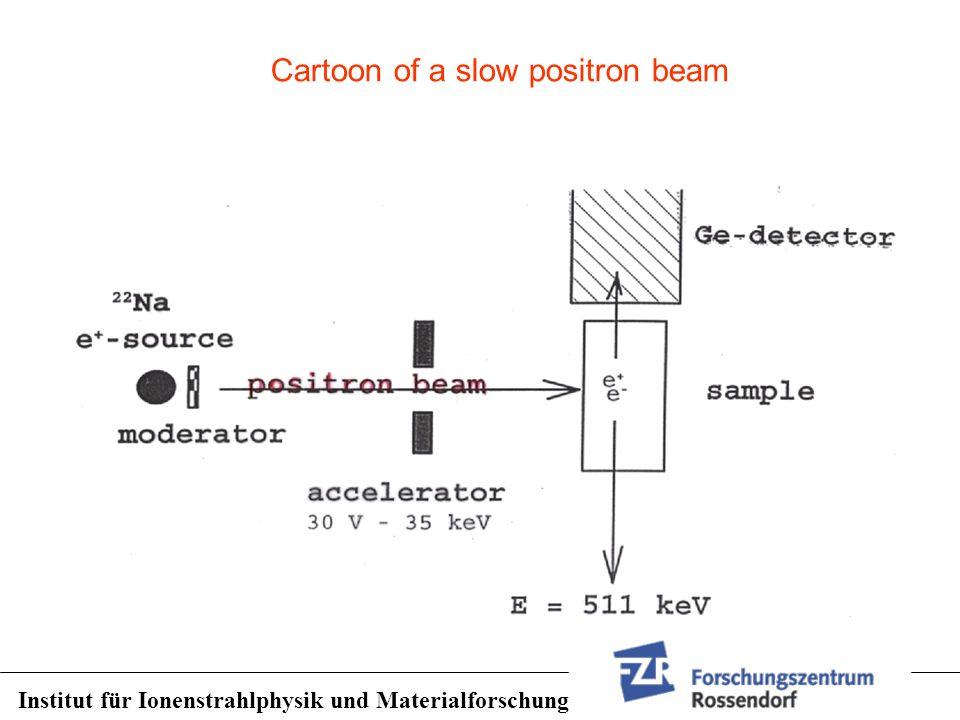 Cartoon of a slow positron beam