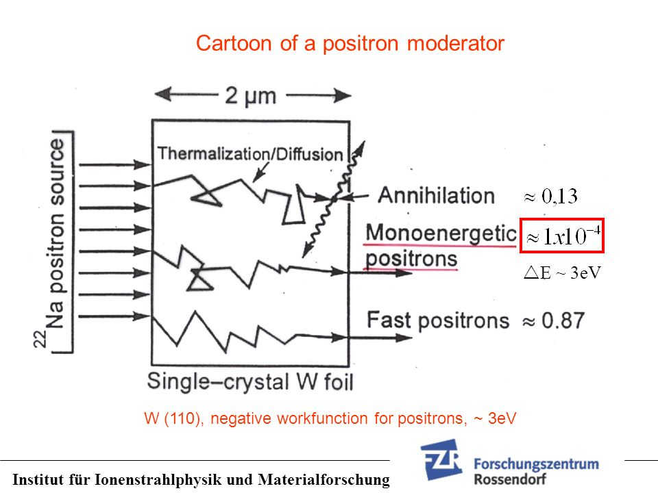 Cartoon of a positron moderator