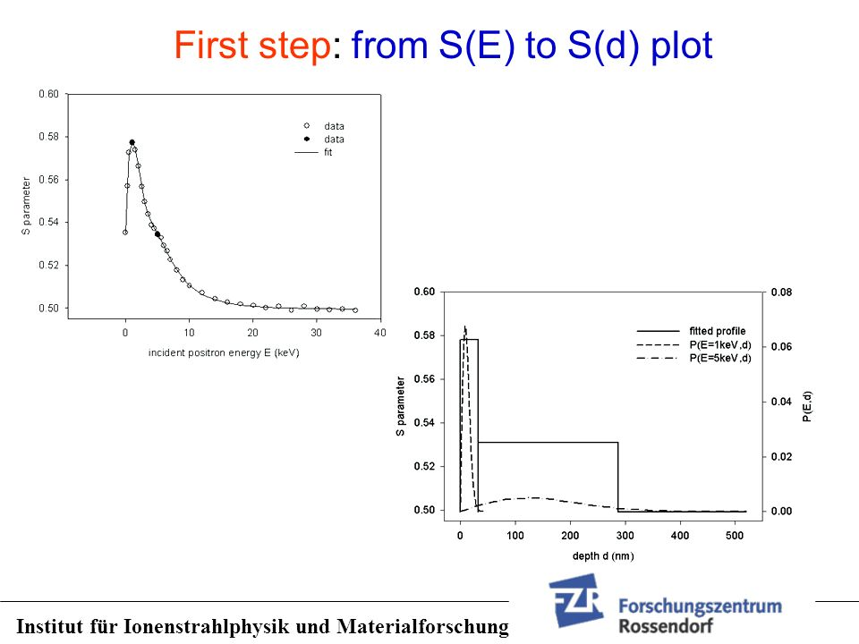 First step: from S(E) to S(d) plot