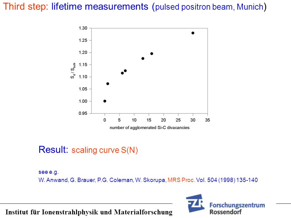 Third step: lifetime measurements (pulsed positron beam, Munich)