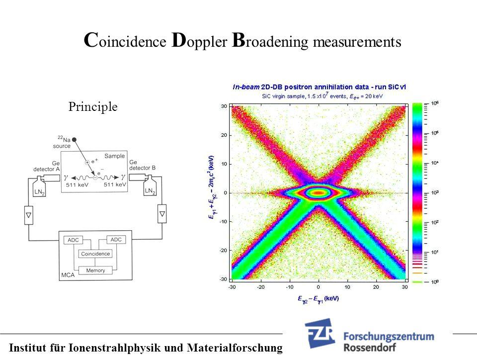 Coincidence Doppler Broadening measurements