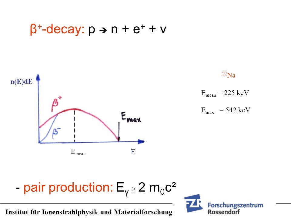 - pair production: Eγ 2 m0c²