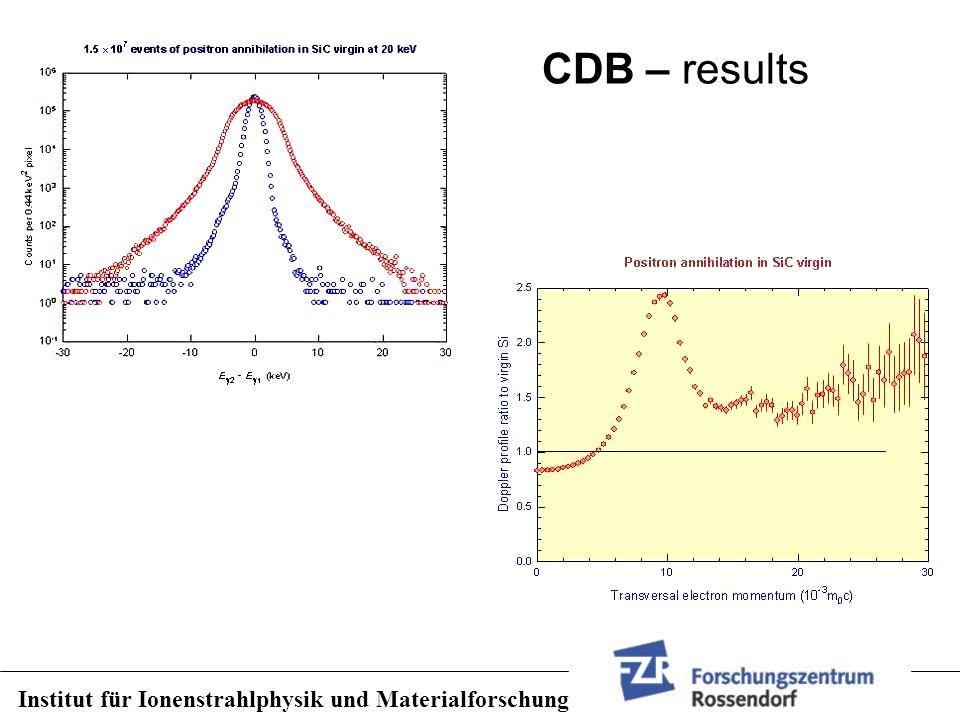 CDB – results Institut für Ionenstrahlphysik und Materialforschung