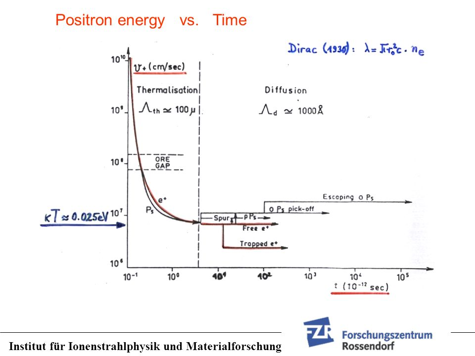 Positron energy vs. Time