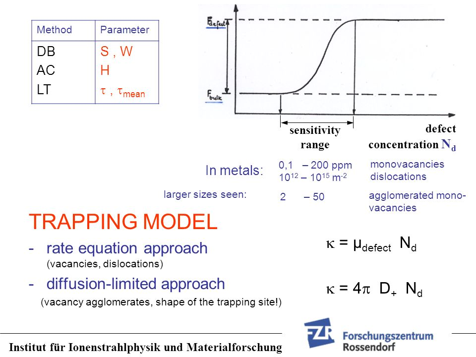 TRAPPING MODEL rate equation approach (vacancies, dislocations)