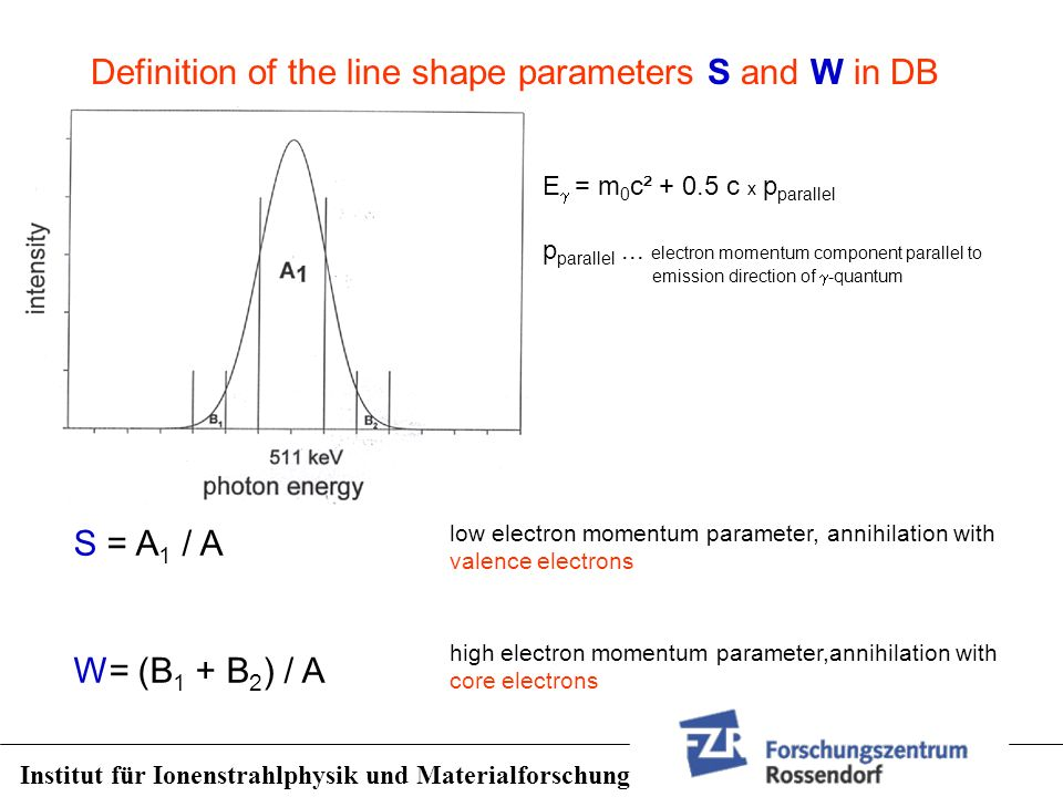 Definition of the line shape parameters S and W in DB