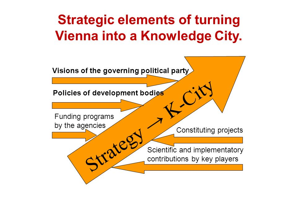 Strategic elements of turning Vienna into a Knowledge City.