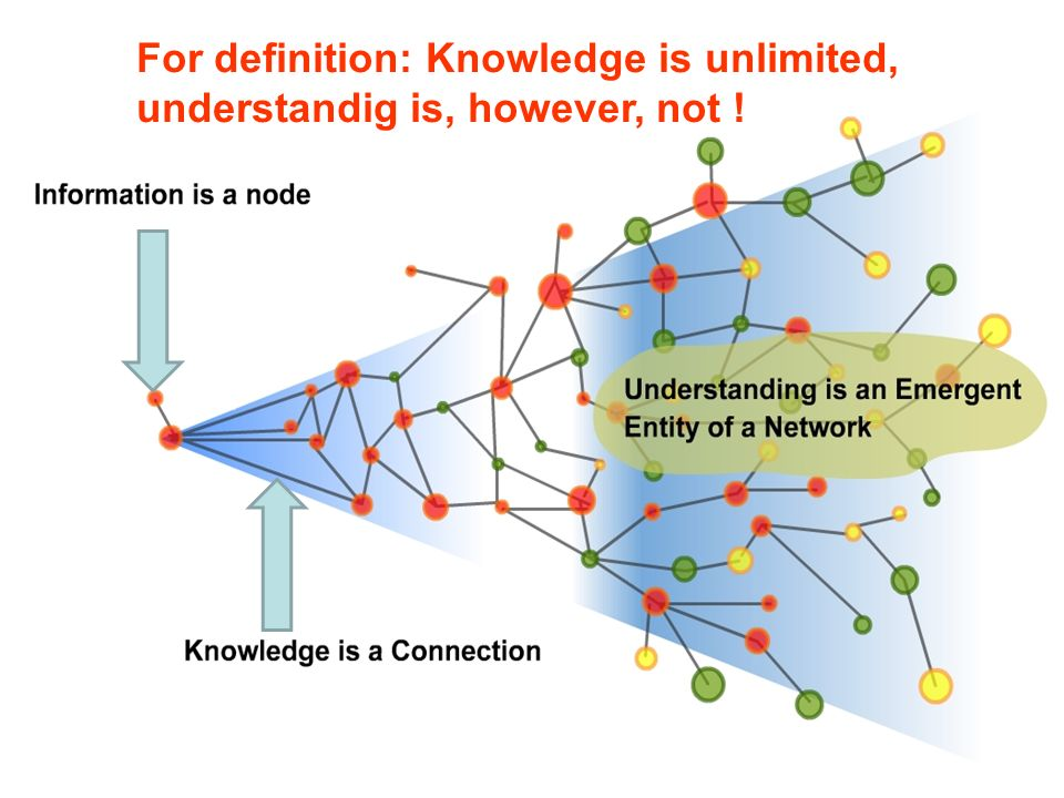 For definition: Knowledge is unlimited,