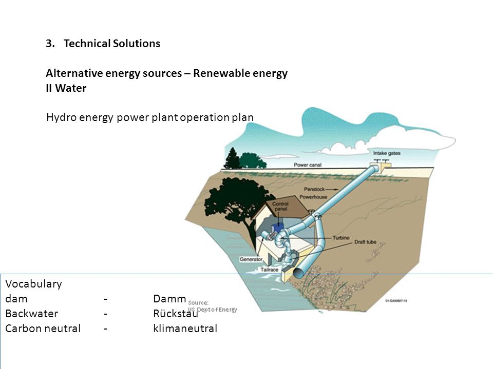 3. Technical Solutions Alternative energy sources – Renewable energy. II Water. Hydro energy power plant operation plan.