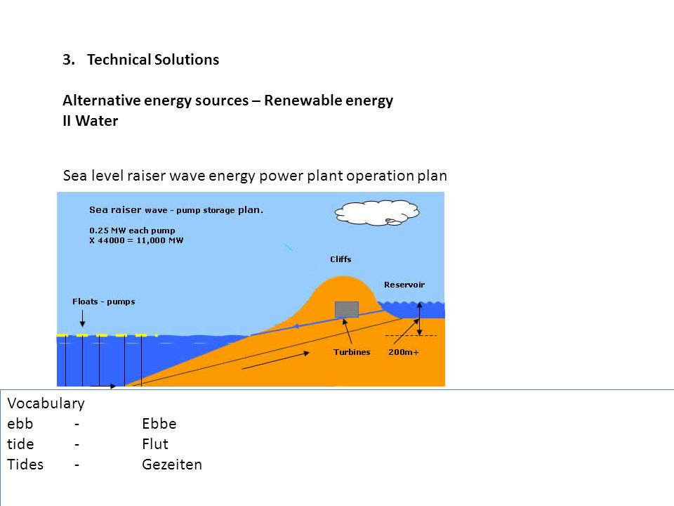 3. Technical Solutions Alternative energy sources – Renewable energy. II Water. Sea level raiser wave energy power plant operation plan.