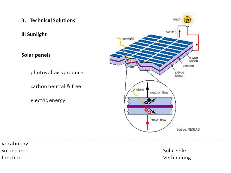 3. Technical Solutions III Sunlight. Solar panels. photovoltaics produce. carbon neutral & free.