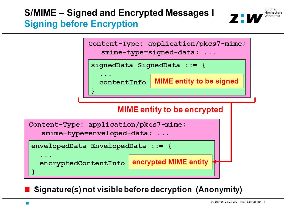 S/MIME – Signed and Encrypted Messages I Signing before Encryption