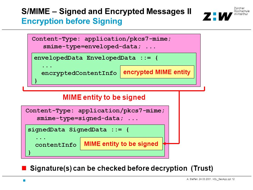 S/MIME – Signed and Encrypted Messages II Encryption before Signing