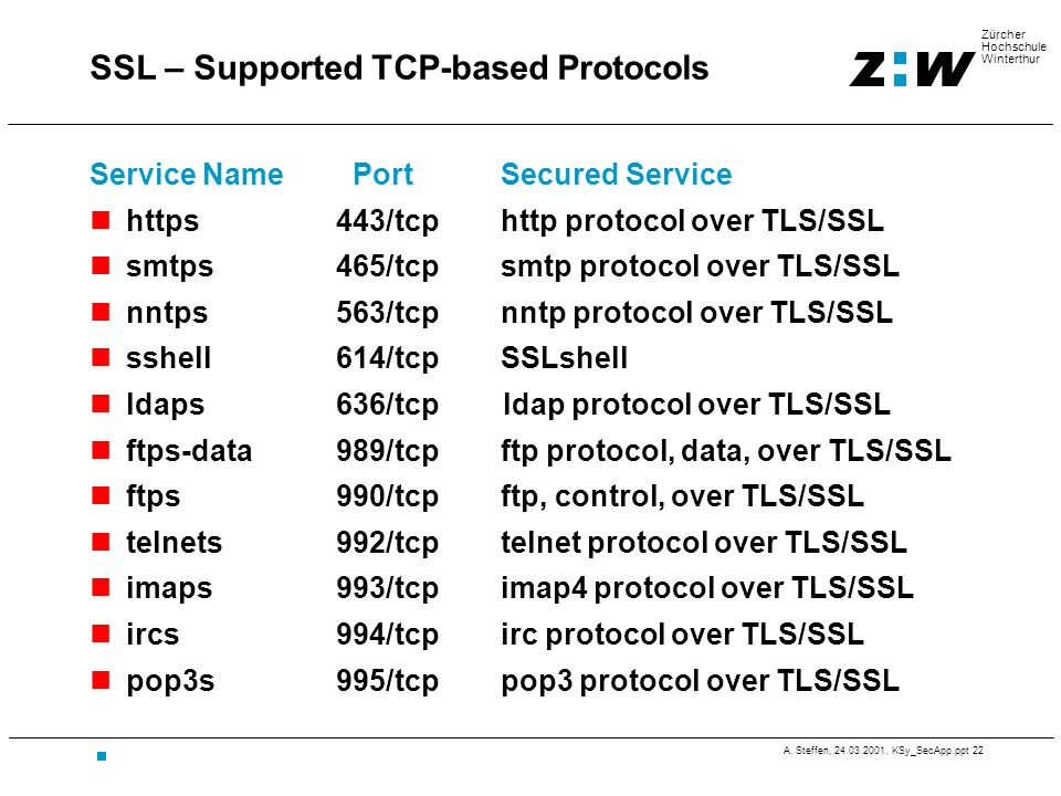 SSL – Supported TCP-based Protocols