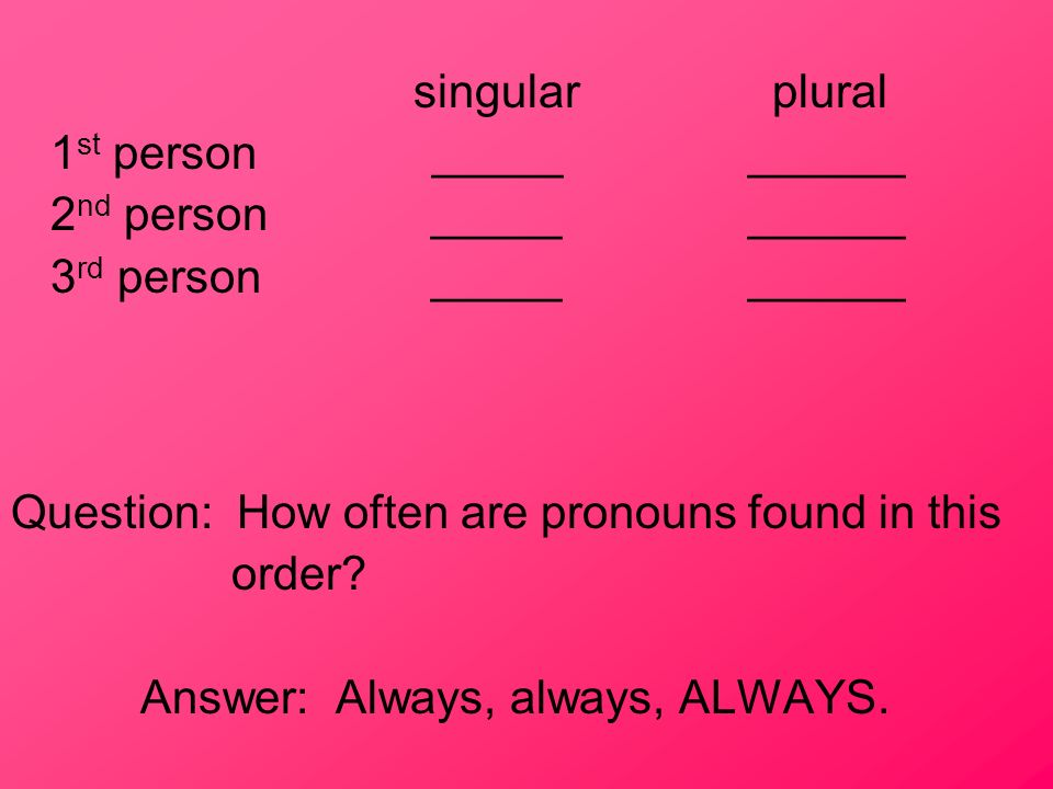 singular plural 1st person _____ ______. 2nd person _____ ______. 3rd person _____ ______.