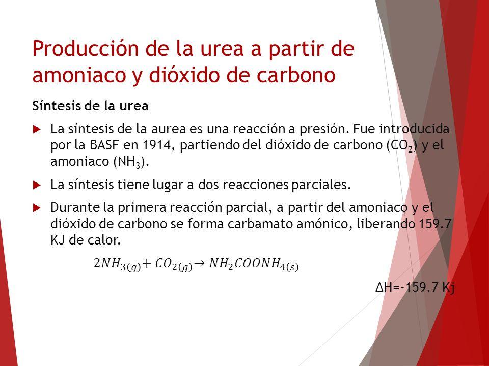 Producción de la urea a partir de amoniaco y dióxido de carbono