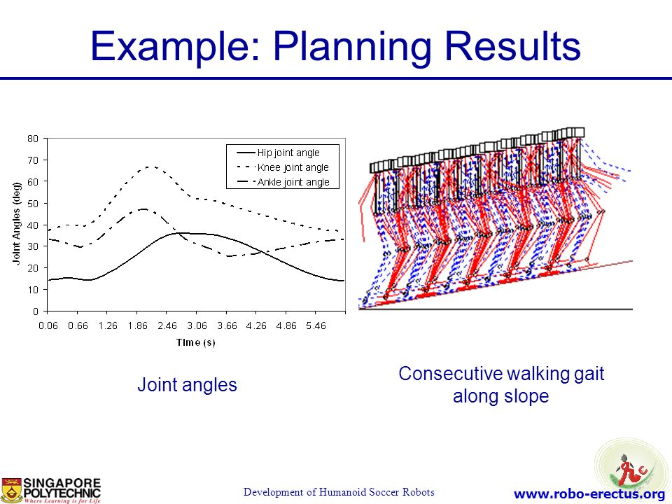 Example: Planning Results