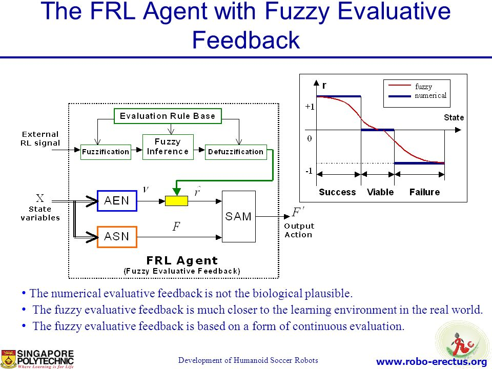 The FRL Agent with Fuzzy Evaluative Feedback