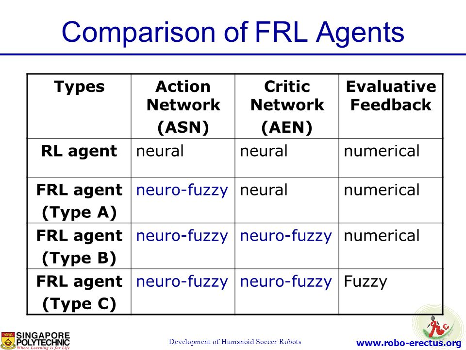 Comparison of FRL Agents