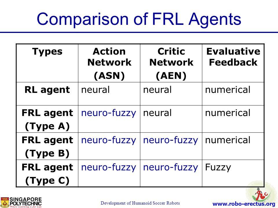 Comparison of FRL Agents