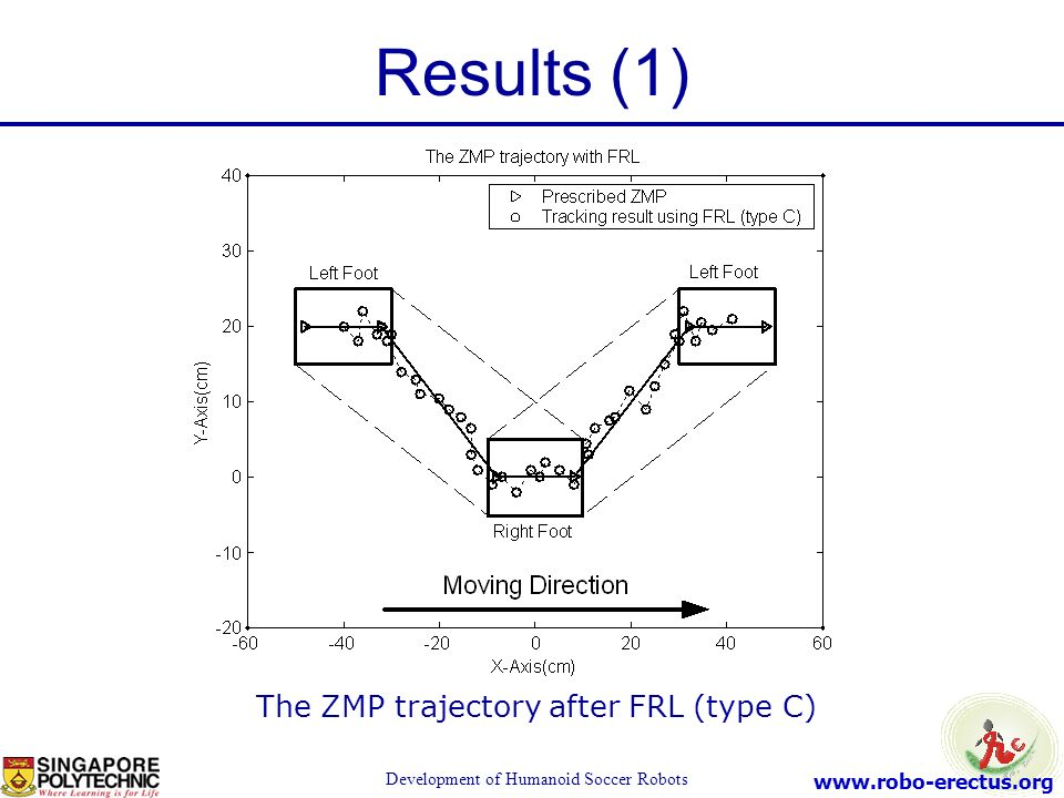 Results (1) The ZMP trajectory after FRL (type C)