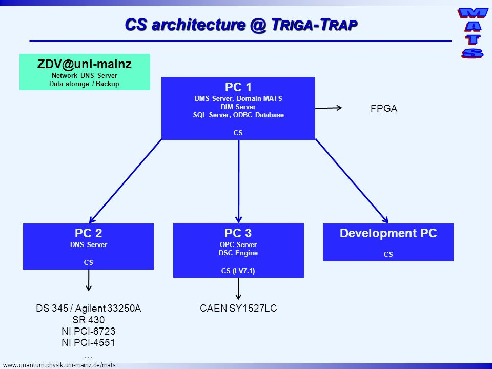 CS architecture @ Triga-Trap