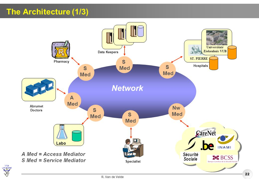 The Architecture (1/3) Network S Med S S Med Med A Med Nw S Med Med S