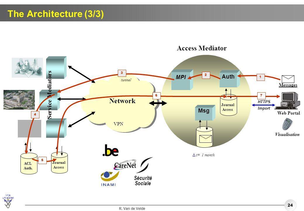 The Architecture (3/3) Access Mediator Network Service Mediators MPI