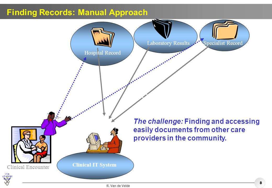 Finding Records: Manual Approach