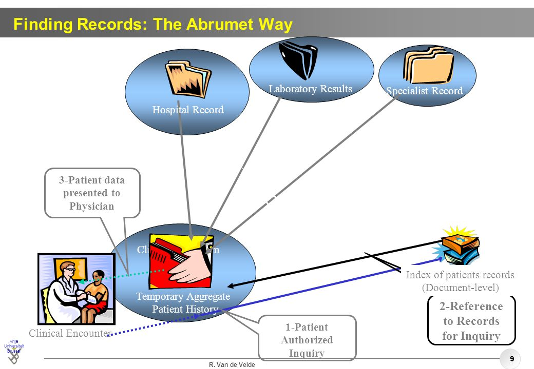Finding Records: The Abrumet Way