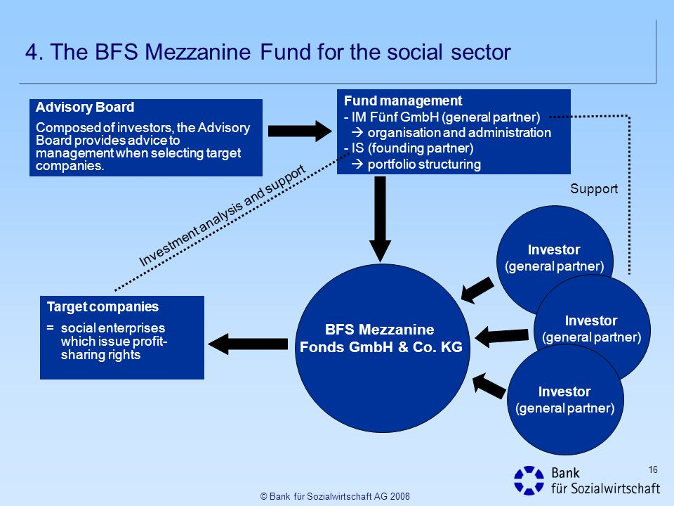 BFS Mezzanine Fonds GmbH & Co. KG
