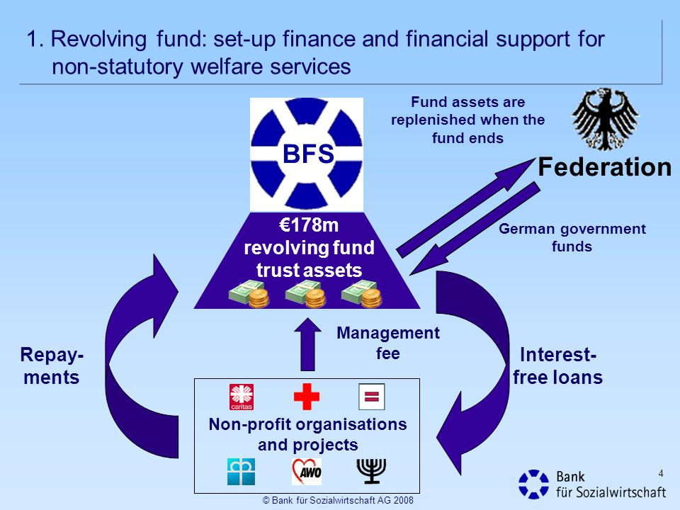 1. Revolving fund: set-up finance and financial support for non-statutory welfare services