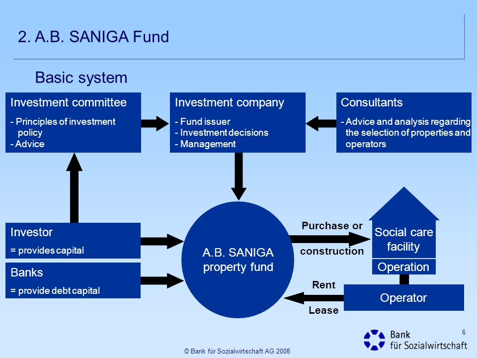 2. A.B. SANIGA Fund Basic system Investment committee